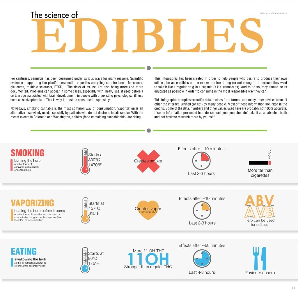 science-of-edibles